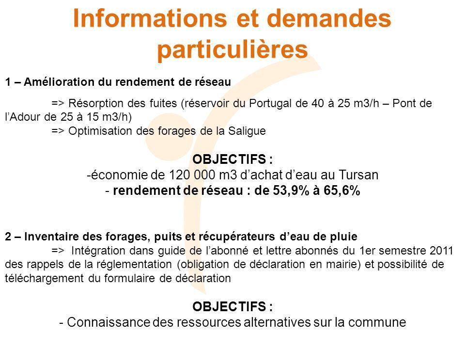 Informations et demandes particulières 1 – Amélioration du rendement de réseau => Résorption des fuites (réservoir du Portugal de 40 à 25 m3/h – Pont de lAdour de 25 à 15 m3/h) => Optimisation des forages de la Saligue OBJECTIFS : -économie de 120 000 m3 dachat deau au Tursan - rendement de réseau : de 53,9% à 65,6% 2 – Inventaire des forages, puits et récupérateurs deau de pluie => Intégration dans guide de labonné et lettre abonnés du 1er semestre 2011 des rappels de la réglementation (obligation de déclaration en mairie) et possibilité de téléchargement du formulaire de déclaration OBJECTIFS : - Connaissance des ressources alternatives sur la commune