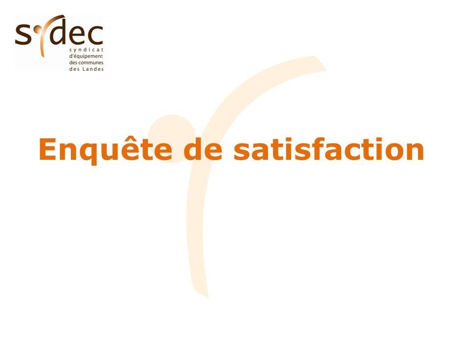 Rappel : enquête de satisfaction, réalisée par la société LEARNING, dans le cadre de la certification ISO 9001 auprès : - des élus et des délégués du SYDEC - des abonnés des services publics de leau et de lassainissement Principes de lenquête : - pour les élus et délégués, sur la base dun questionnaire - pour les abonnés, sur la base dune enquête téléphonique réalisée entre le 4 et le 19 avril 2011 Premiers résultats et tendances concernent uniquement lenquête auprès des abonnés des services publics (lenquête de satisfaction auprès des élus et des délégués est en cours de dépouillement) Restitution de lenquête de satisfaction : - réunion du bureau du 23 mai 2011 - réunion du comité syndical du 27 juin 2011
