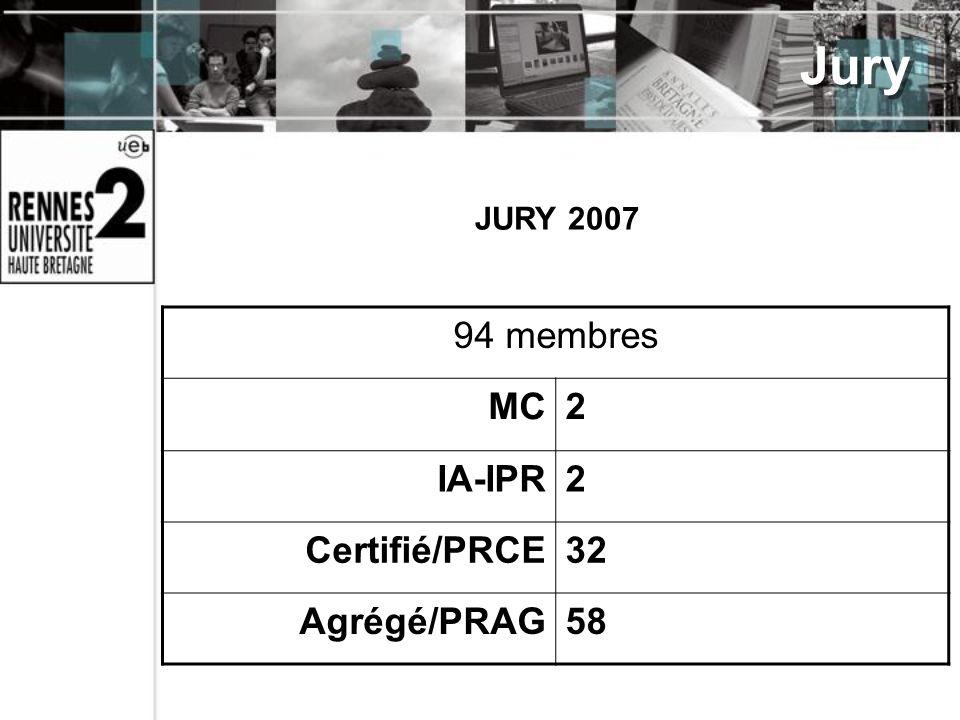 JURY 2007 94 membres MC2 IA-IPR2 Certifié/PRCE32 Agrégé/PRAG58 Jury