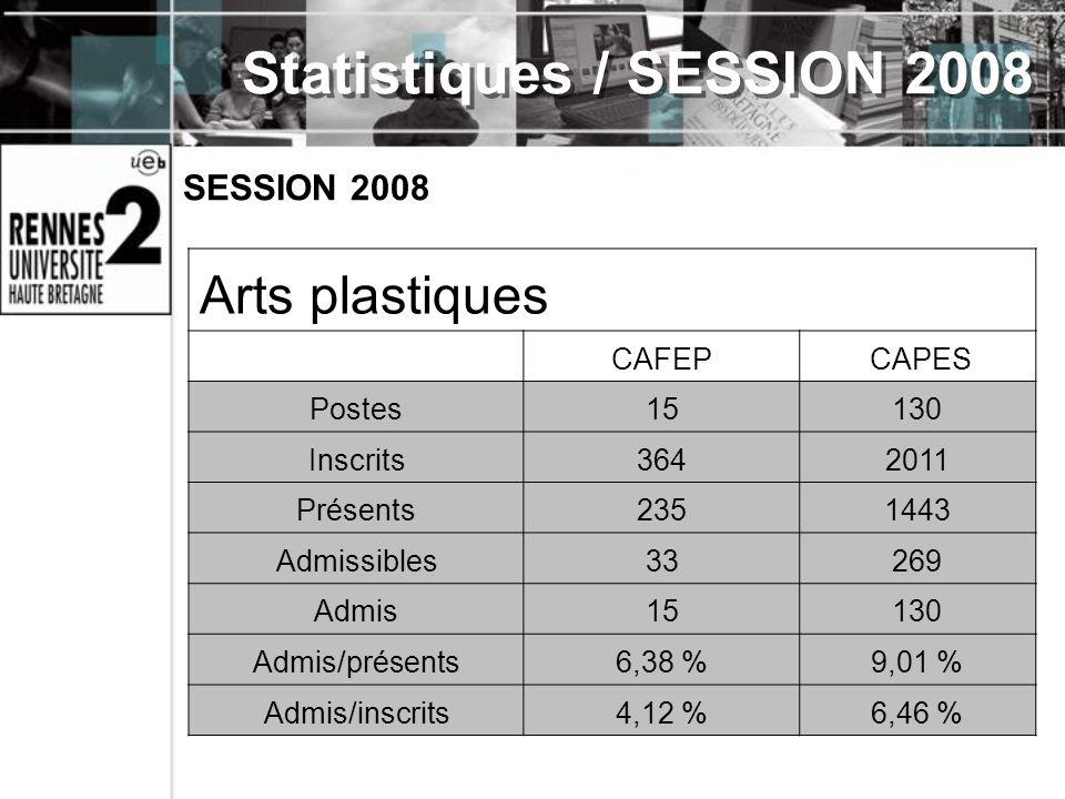 SESSION 2008 Arts plastiques CAFEP CAPES Postes15130 Inscrits3642011 Présents2351443 Admissibles33269 Admis15130 Admis/présents6,38 %9,01 % Admis/insc