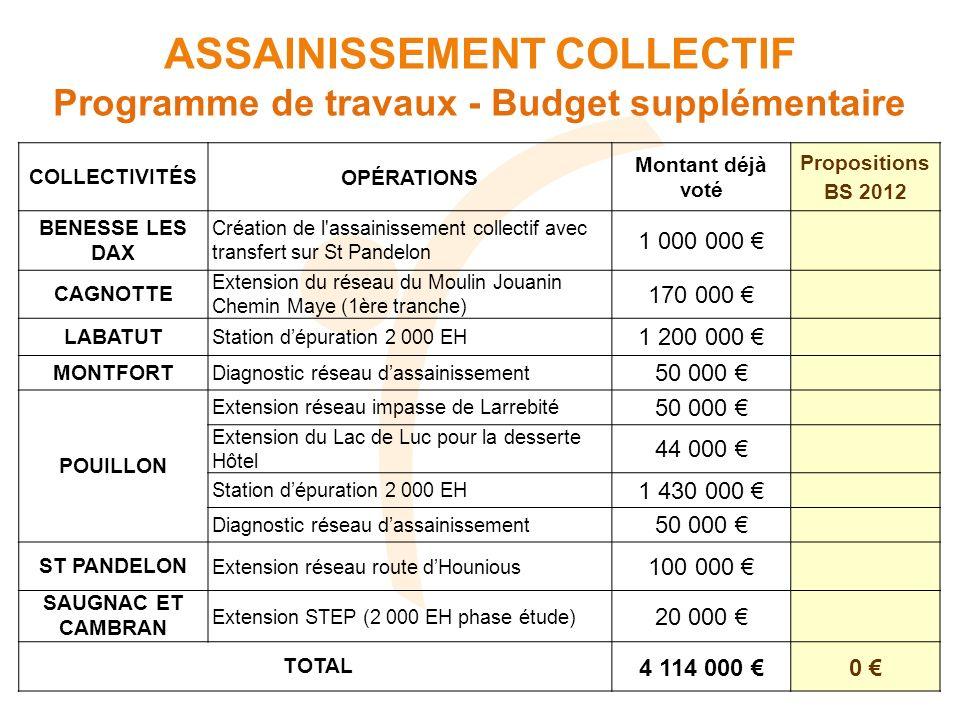 COLLECTIVITÉSOPÉRATIONS Montant déjà voté Propositions BS 2012 BENESSE LES DAX Création de l'assainissement collectif avec transfert sur St Pandelon 1