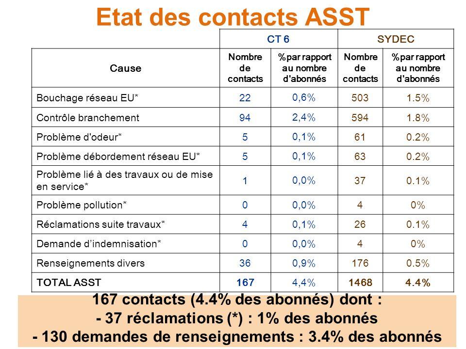 Etat des contacts ASST CT 6SYDEC Cause Nombre de contacts %par rapport au nombre d'abonnés Nombre de contacts %par rapport au nombre d'abonnés Bouchag