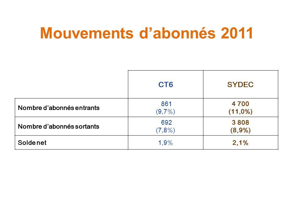 Mouvements dabonnés 2011 CT6SYDEC Nombre dabonnés entrants 861 (9,7%) 4 700 (11,0%) Nombre dabonnés sortants 692 (7,8%) 3 808 (8,9%) Solde net1,9%2,1%