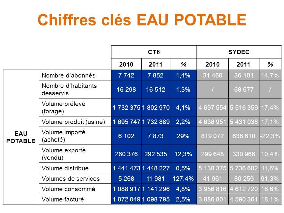 Chiffres clés EAU POTABLE CT6SYDEC 20102011%20102011% EAU POTABLE Nombre dabonnés7 7427 8521,4%31 46036 10114,7% Nombre dhabitants desservis 16 29816