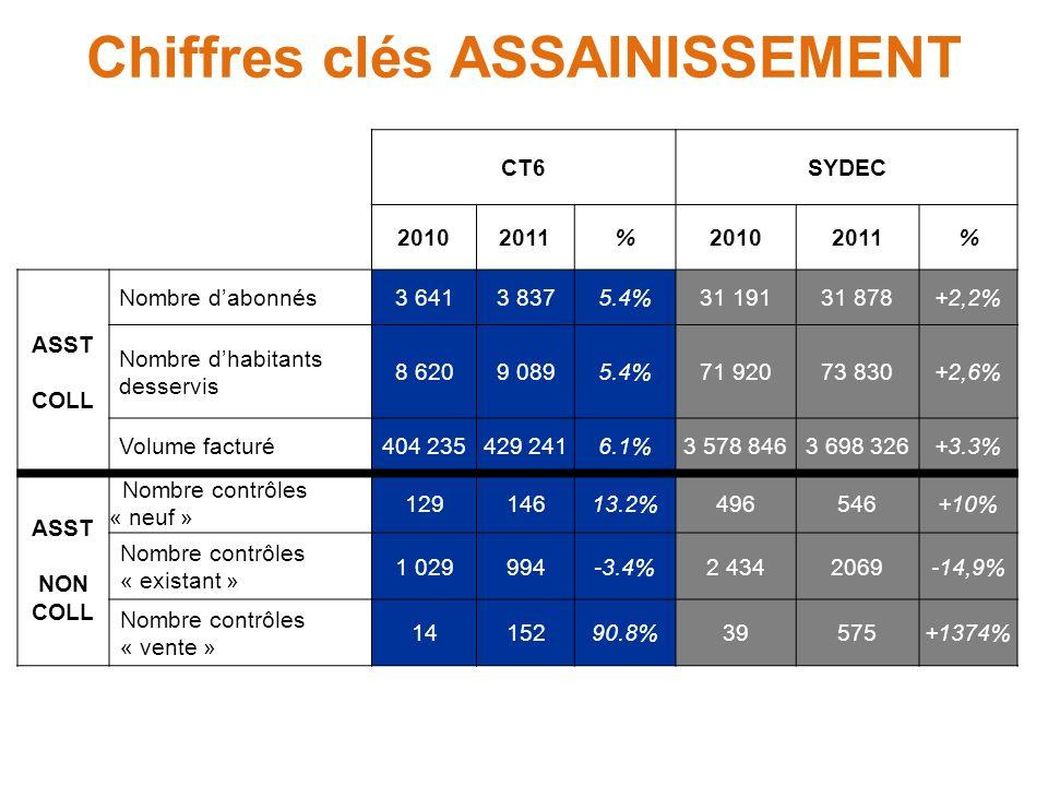 CT6SYDEC 20102011%20102011% ASST COLL Nombre dabonnés3 6413 8375.4%31 19131 878+2,2% Nombre dhabitants desservis 8 6209 0895.4%71 92073 830+2,6% Volum