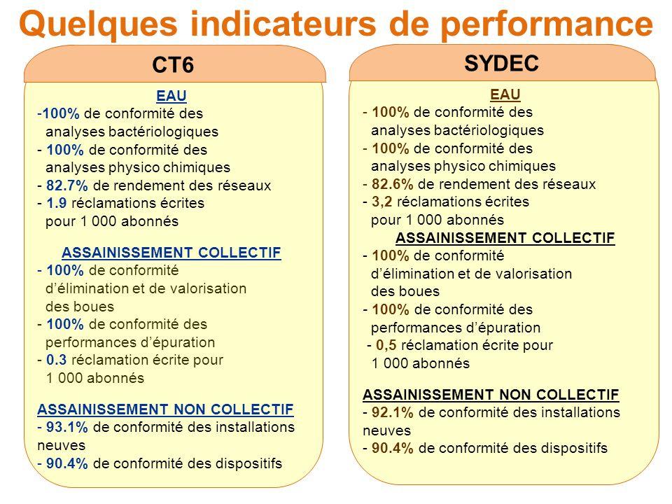 Quelques indicateurs de performance CT6 EAU -100% de conformité des analyses bactériologiques - 100% de conformité des analyses physico chimiques - 82