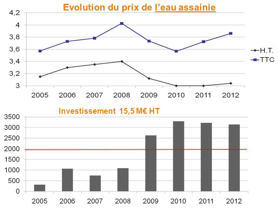 Evolution du prix de leau assainie Investissement 15,5 M HT