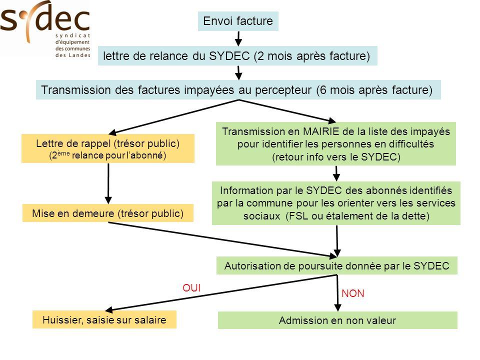 Envoi facture lettre de relance du SYDEC (2 mois après facture) Transmission des factures impayées au percepteur (6 mois après facture) Lettre de rapp