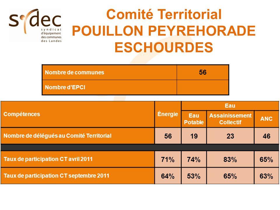 Comité Territorial POUILLON PEYREHORADE ESCHOURDES Nombre de communes 56 Nombre dEPCI CompétencesÉnergie Eau Eau Potable Assainissement Collectif ANC