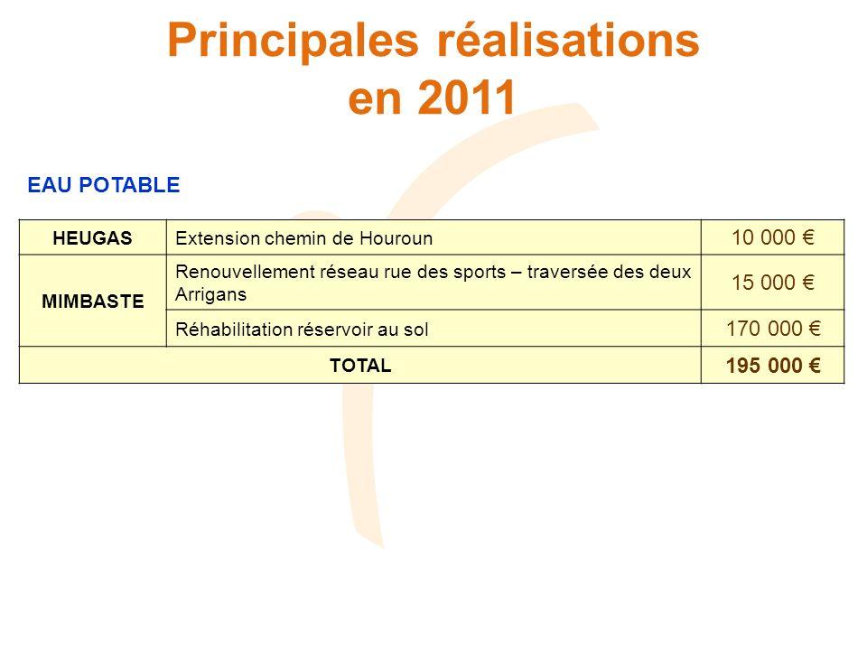 Principales réalisations en 2011 EAU POTABLE HEUGASExtension chemin de Houroun 10 000 MIMBASTE Renouvellement réseau rue des sports – traversée des de