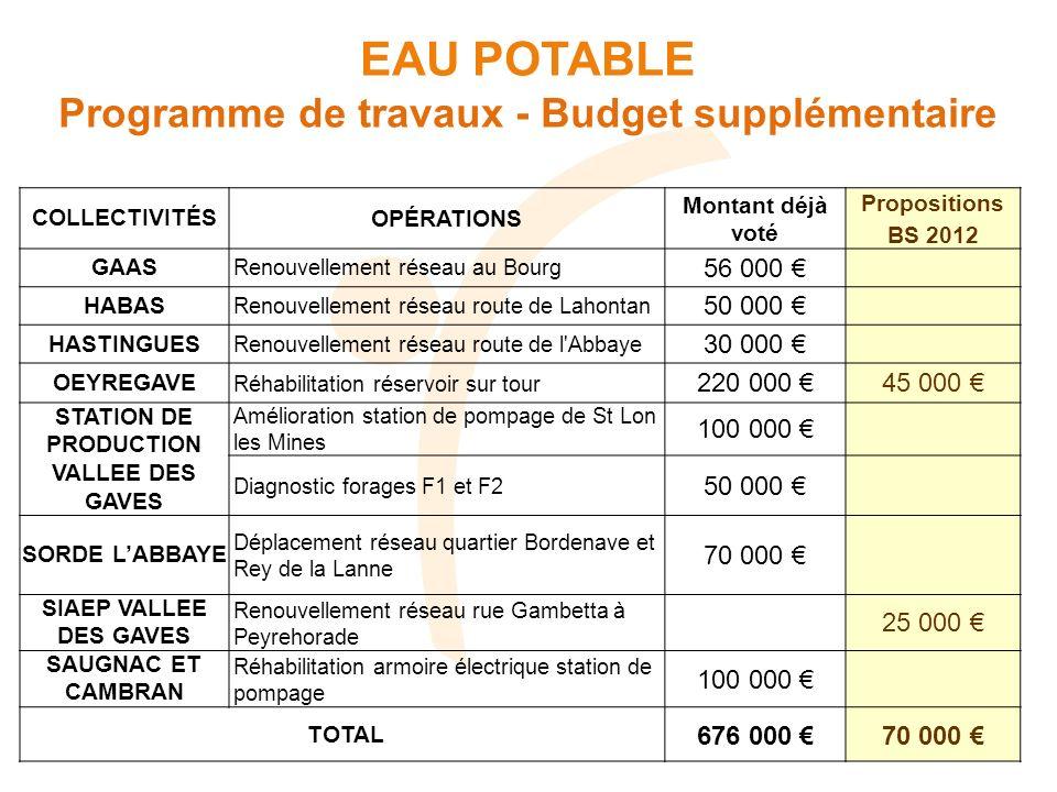 COLLECTIVITÉSOPÉRATIONS Montant déjà voté Propositions BS 2012 GAAS Renouvellement réseau au Bourg 56 000 HABAS Renouvellement réseau route de Lahonta