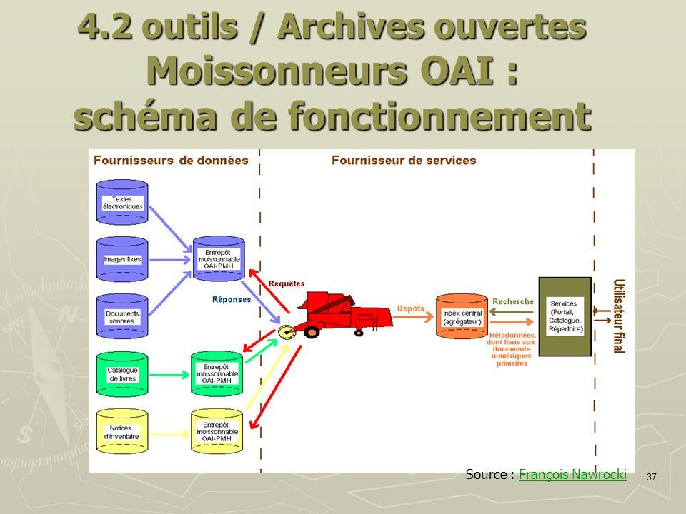 37 4.2 outils / Archives ouvertes Moissonneurs OAI : schéma de fonctionnement Source : François NawrockiFrançois Nawrocki