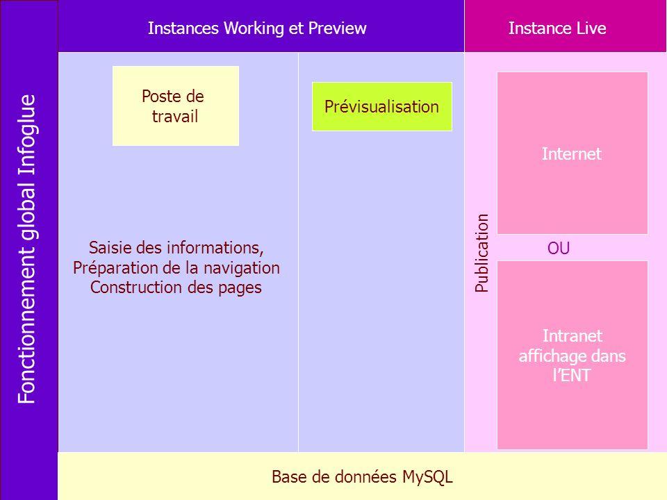 Christine Bavay, CRI Rennes 1 - Urfist de Rennes, 200911 Poste de travail Prévisualisation Internet Fonctionnement global Infoglue Intranet affichage