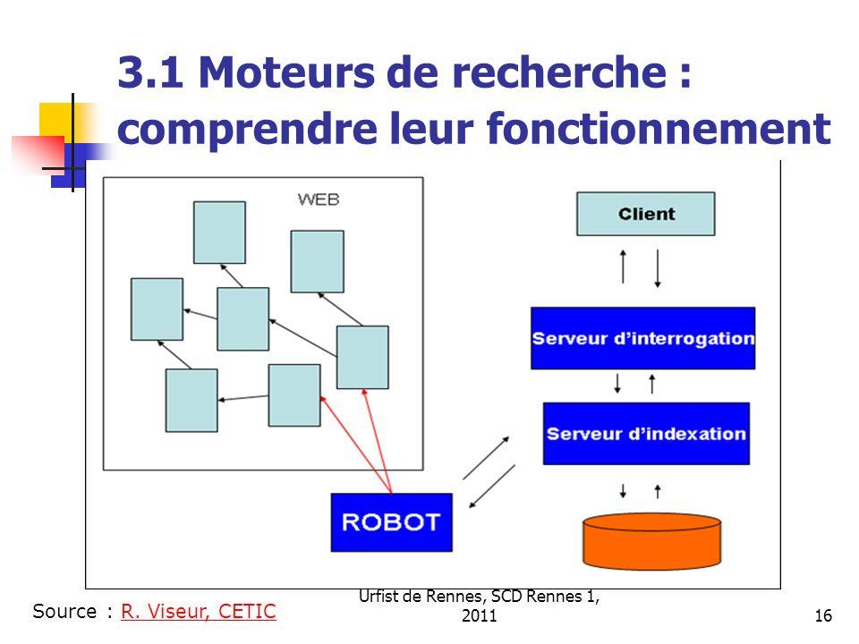 Urfist de Rennes, SCD Rennes 1, 201116 3.1 Moteurs de recherche : comprendre leur fonctionnement Source : R. Viseur, CETICR. Viseur, CETIC