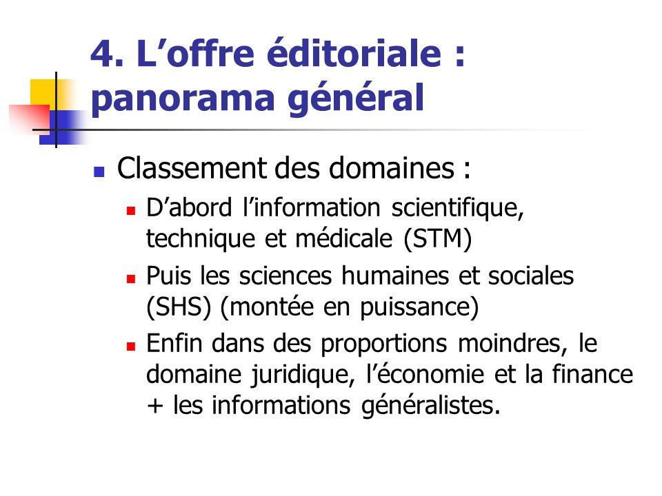 4. Loffre éditoriale : panorama général Classement des domaines : Dabord linformation scientifique, technique et médicale (STM) Puis les sciences huma