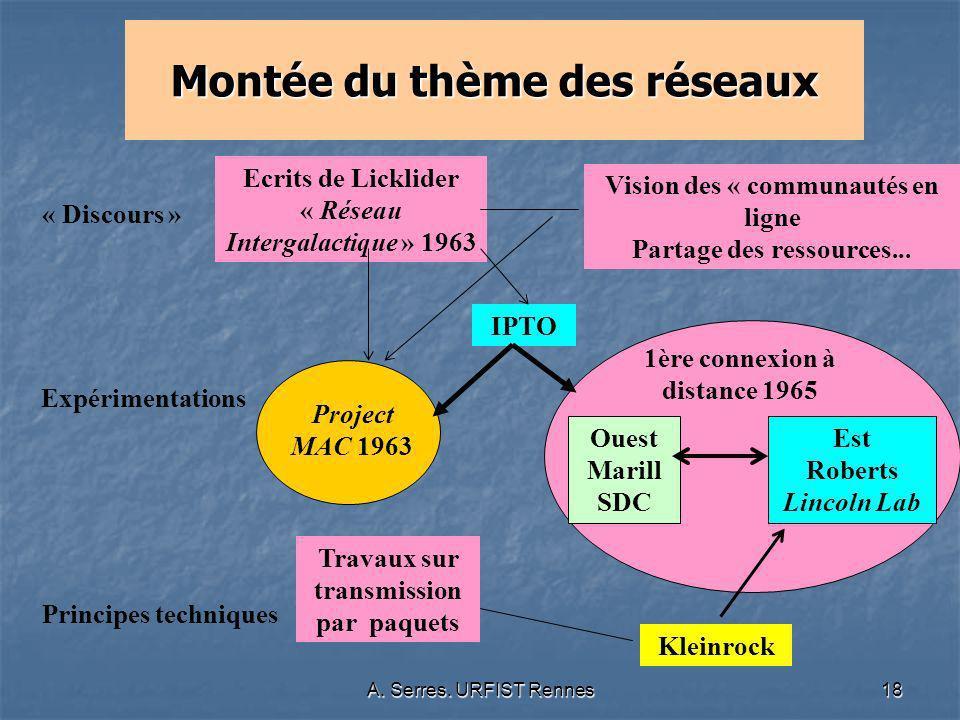 A. Serres. URFIST Rennes18 Montée du thème des réseaux Ecrits de Licklider « Réseau Intergalactique » 1963 « Discours » Expérimentations Principes tec