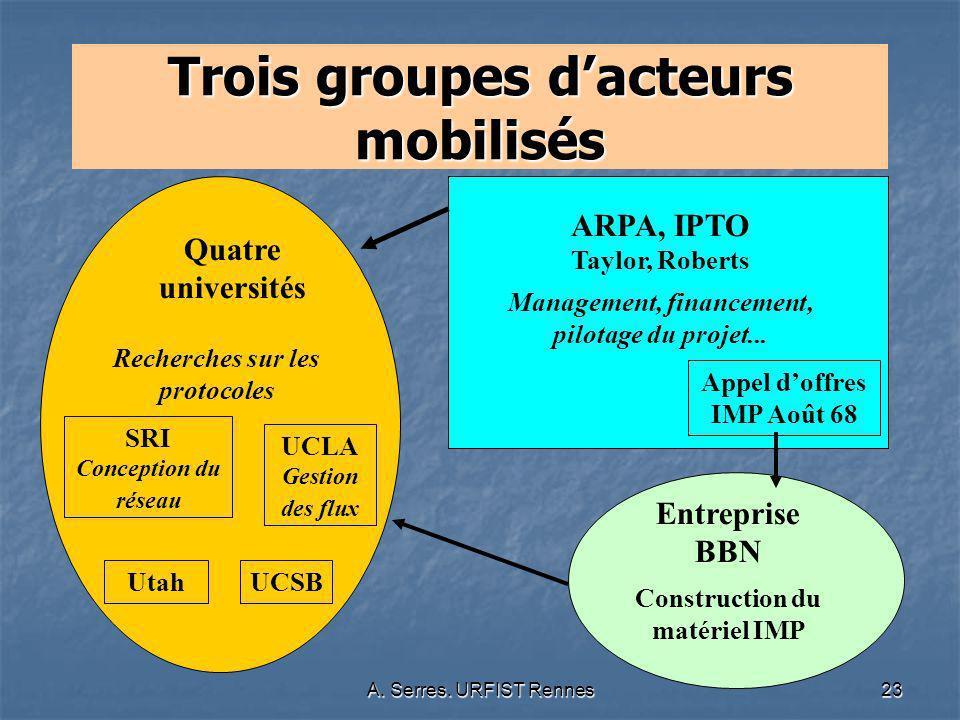 A. Serres. URFIST Rennes23 Trois groupes dacteurs mobilisés Quatre universités Recherches sur les protocoles SRI Conception du réseau UCLA Gestion des