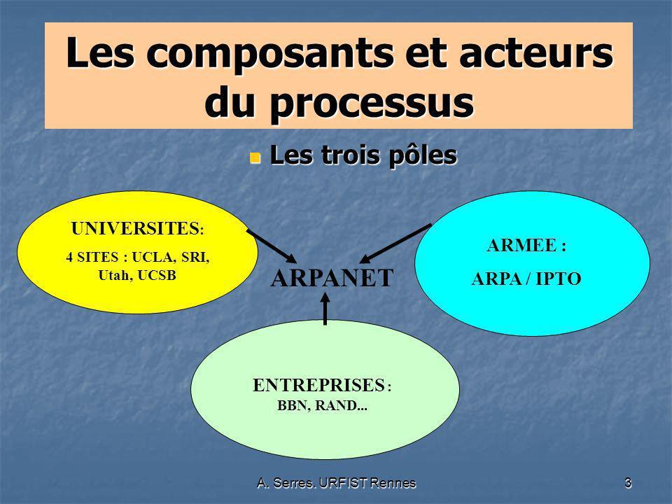 A.Serres. URFIST Rennes34 Quelques questions posées par cette histoire dARPANET...