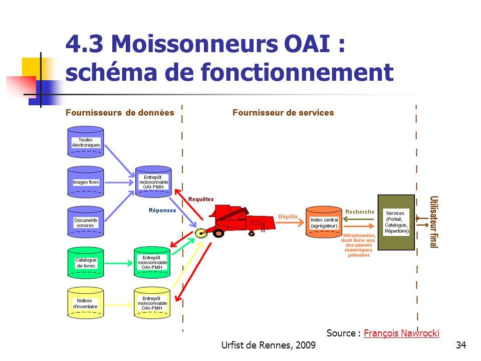 Urfist de Rennes, 200934 4.3 Moissonneurs OAI : schéma de fonctionnement Source : François NawrockiFrançois Nawrocki