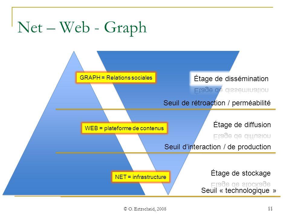© O. Ertzscheid, 2008 11 Net – Web - Graph GRAPH = Relations sociales WEB = plateforme de contenus NET = infrastructure Seuil « technologique » Seuil