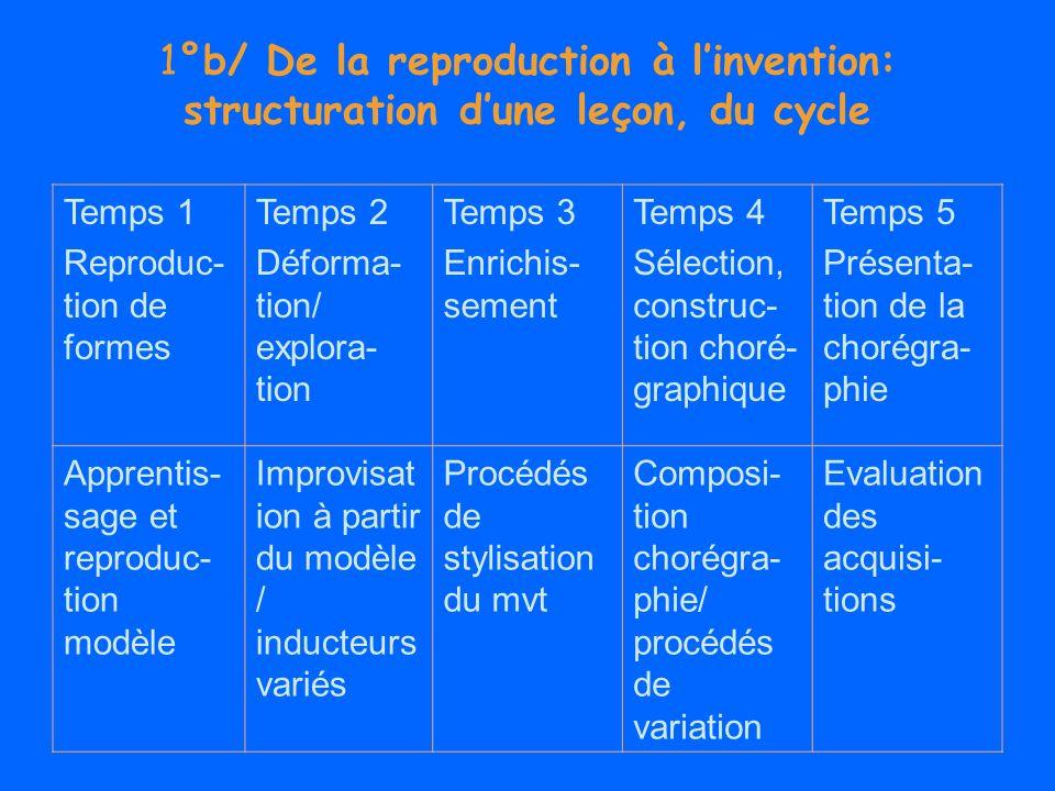 1°b/ De la reproduction à linvention: structuration dune leçon, du cycle Temps 1 Reproduc- tion de formes Temps 2 Déforma- tion/ explora- tion Temps 3