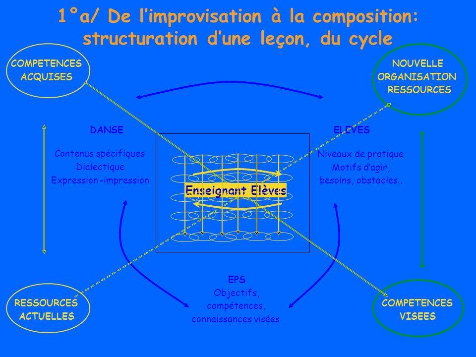 1°a/ De limprovisation à la composition: structuration dune leçon, du cycle E - COMPETENCES ACQUISES RESSOURCES ACTUELLES DANSE EPS Objectifs, compéte