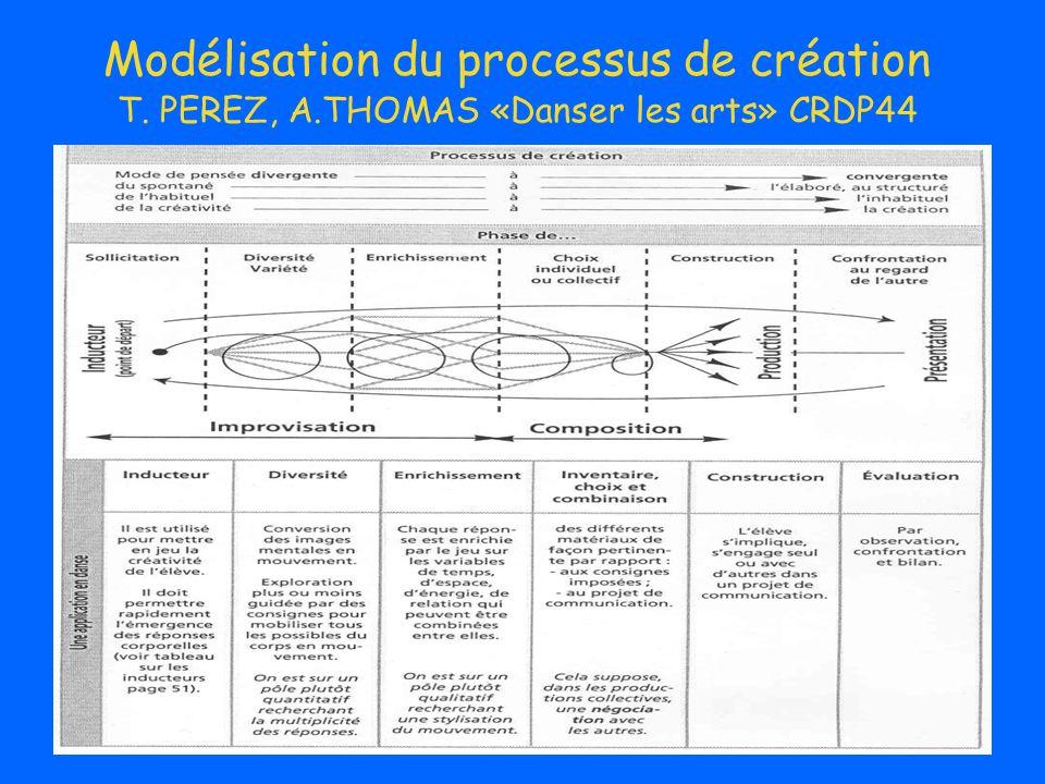 2°/a Danse non codifiée et construction de la motricité dansée des élèves: théorie de R.