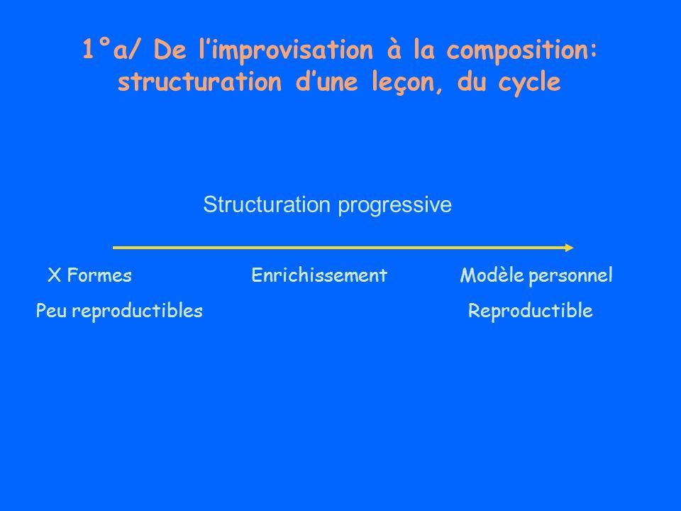 1°a/ De limprovisation à la composition: structuration dune leçon, du cycle X Formes Enrichissement Modèle personnel Peu reproductibles Reproductible