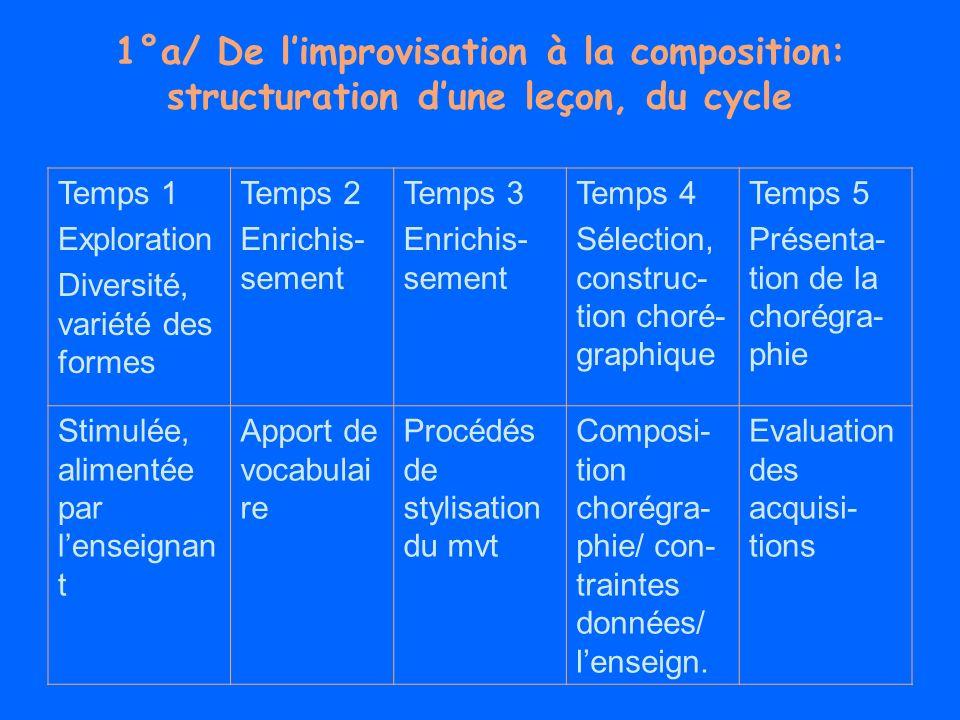 1°a/ De limprovisation à la composition: structuration dune leçon, du cycle Temps 1 Exploration Diversité, variété des formes Temps 2 Enrichis- sement