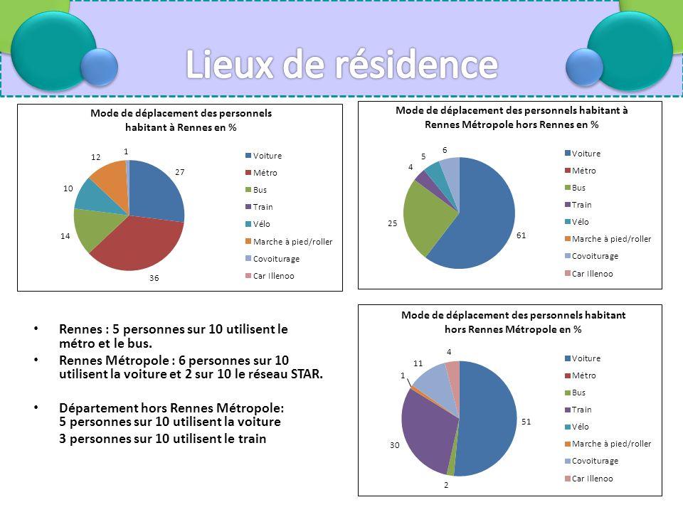 Rennes : 5 personnes sur 10 utilisent le métro et le bus.