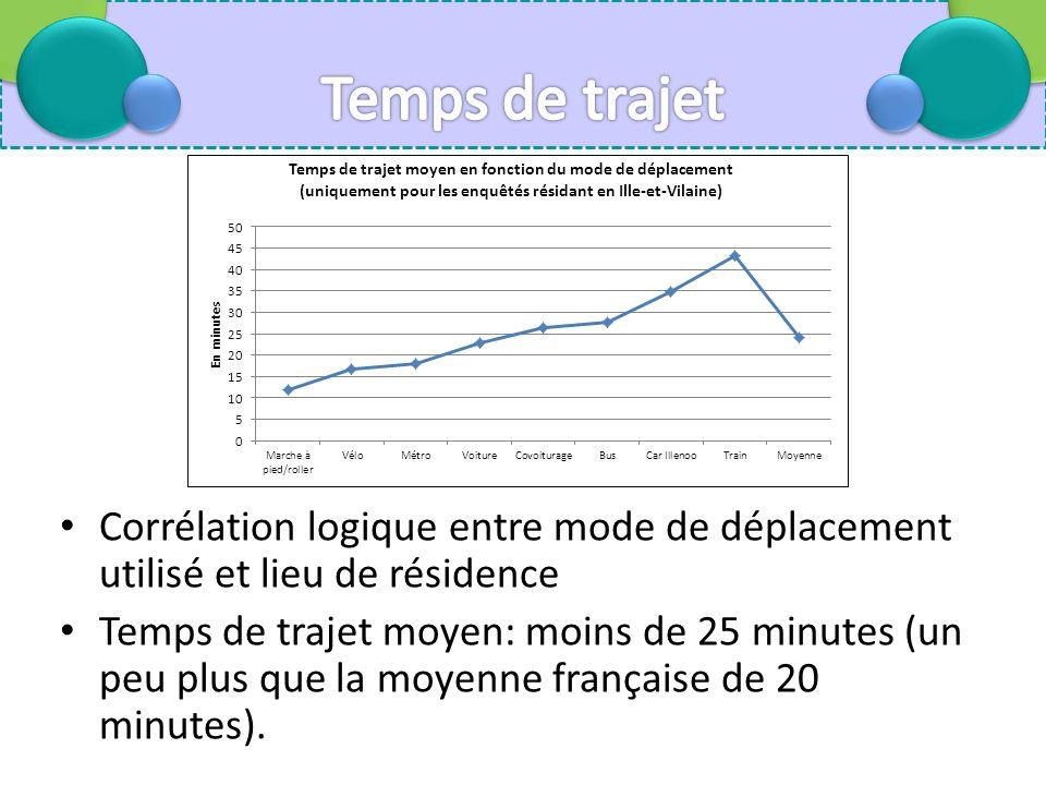 Corrélation logique entre mode de déplacement utilisé et lieu de résidence Temps de trajet moyen: moins de 25 minutes (un peu plus que la moyenne française de 20 minutes).
