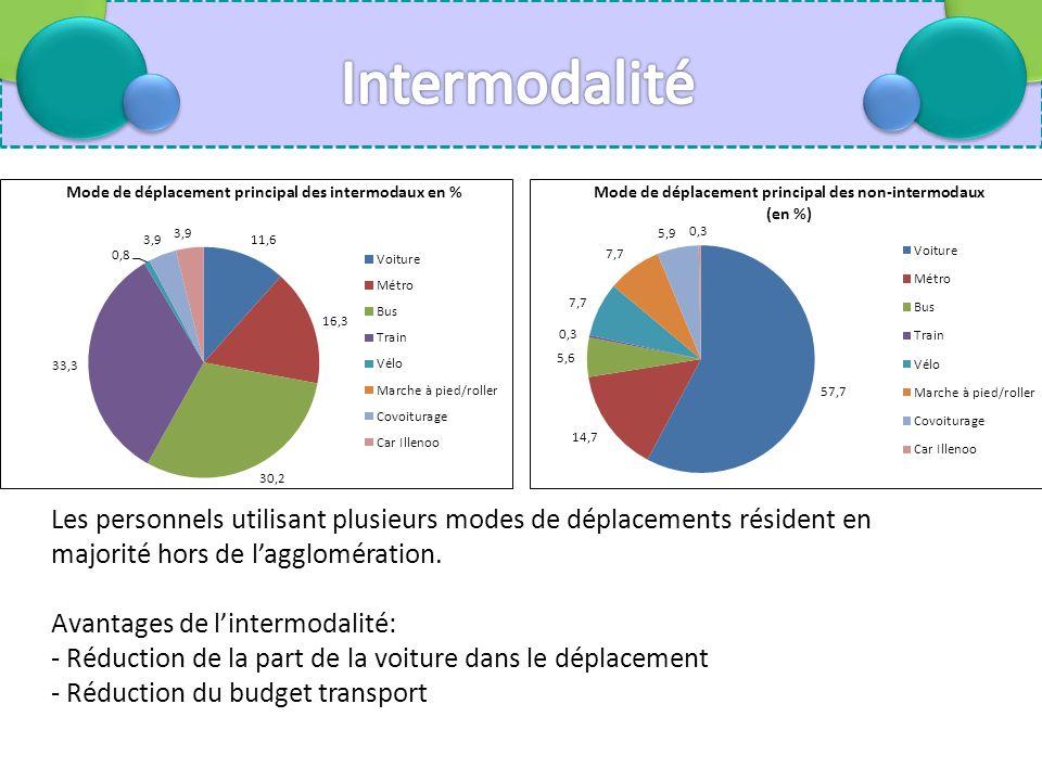 Les personnels utilisant plusieurs modes de déplacements résident en majorité hors de lagglomération.