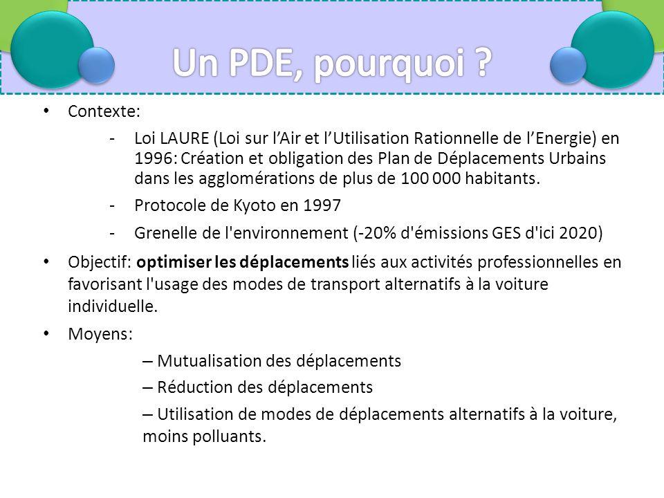 Contexte: -Loi LAURE (Loi sur lAir et lUtilisation Rationnelle de lEnergie) en 1996: Création et obligation des Plan de Déplacements Urbains dans les agglomérations de plus de 100 000 habitants.