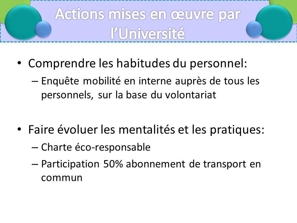 Comprendre les habitudes du personnel: – Enquête mobilité en interne auprès de tous les personnels, sur la base du volontariat Faire évoluer les mentalités et les pratiques: – Charte éco-responsable – Participation 50% abonnement de transport en commun