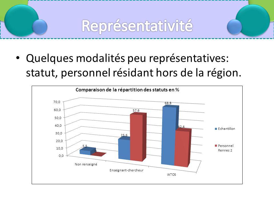 Quelques modalités peu représentatives: statut, personnel résidant hors de la région.
