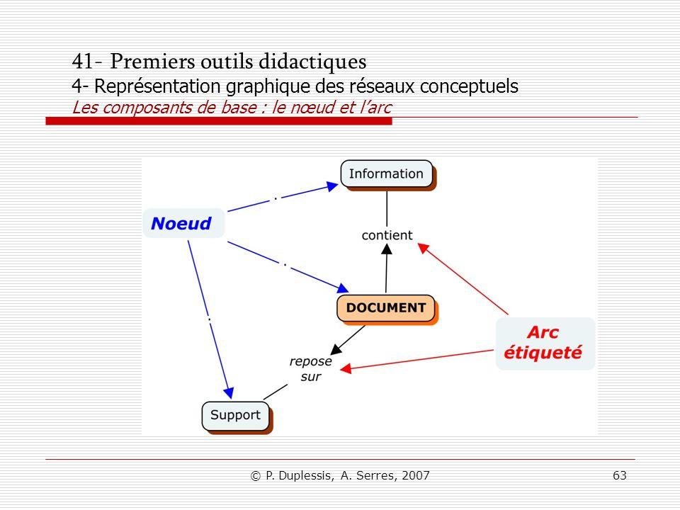 © P. Duplessis, A. Serres, 200763 41- Premiers outils didactiques 4- Représentation graphique des réseaux conceptuels Les composants de base : le nœud