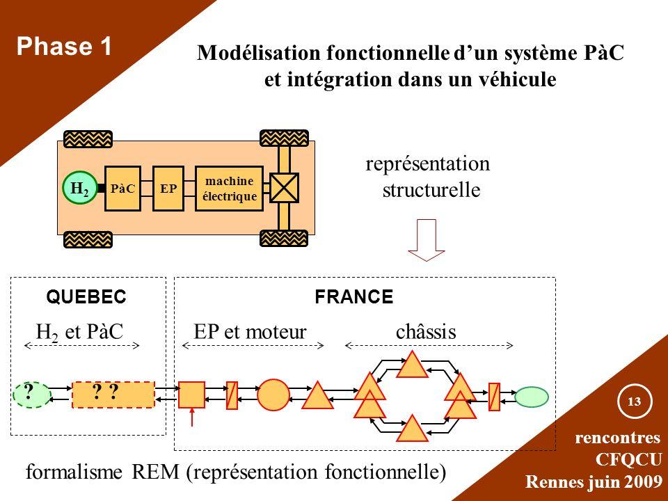 rencontres CFQCU Rennes juin 2009 13 Phase 1 Modélisation fonctionnelle dun système PàC et intégration dans un véhicule H2H2 EPPàC machine électrique