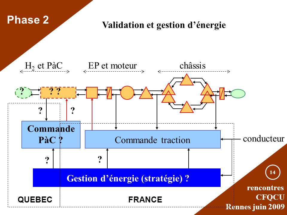 rencontres CFQCU Rennes juin 2009 14 Phase 2 Validation et gestion dénergie H 2 et PàCEP et moteurchâssis ?? Commande traction Commande PàC ? Gestion