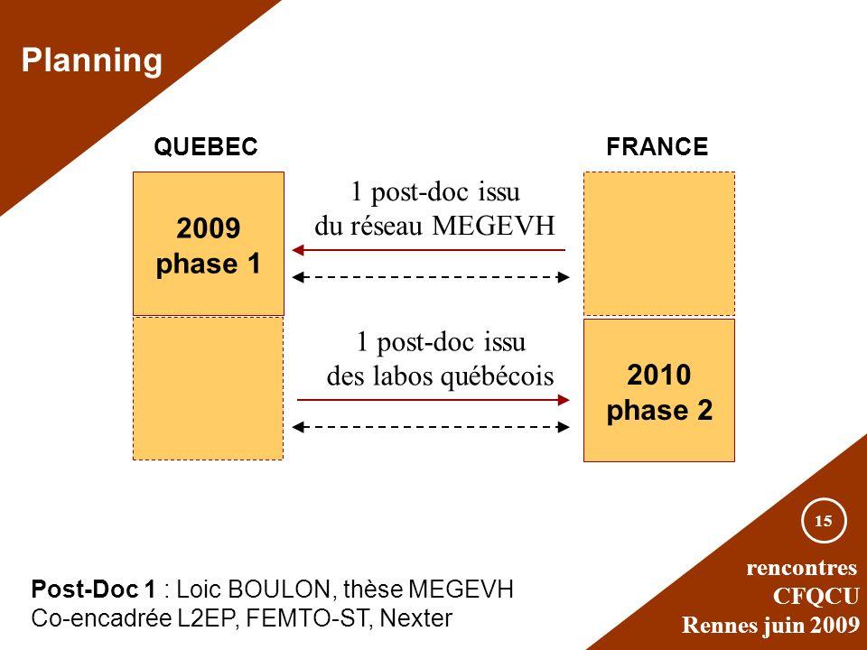 rencontres CFQCU Rennes juin 2009 15 1 post-doc issu du réseau MEGEVH Planning QUEBECFRANCE 2009 phase 1 2010 phase 2 Post-Doc 1 : Loic BOULON, thèse