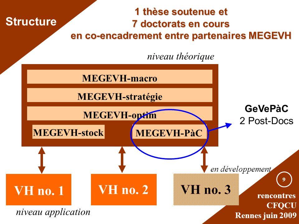 rencontres CFQCU Rennes juin 2009 9 VH no. 1 MEGEVH-macro MEGEVH-stratégie MEGEVH-optim niveau théorique MEGEVH-PàC VH no. 2 MEGEVH-stock niveau appli