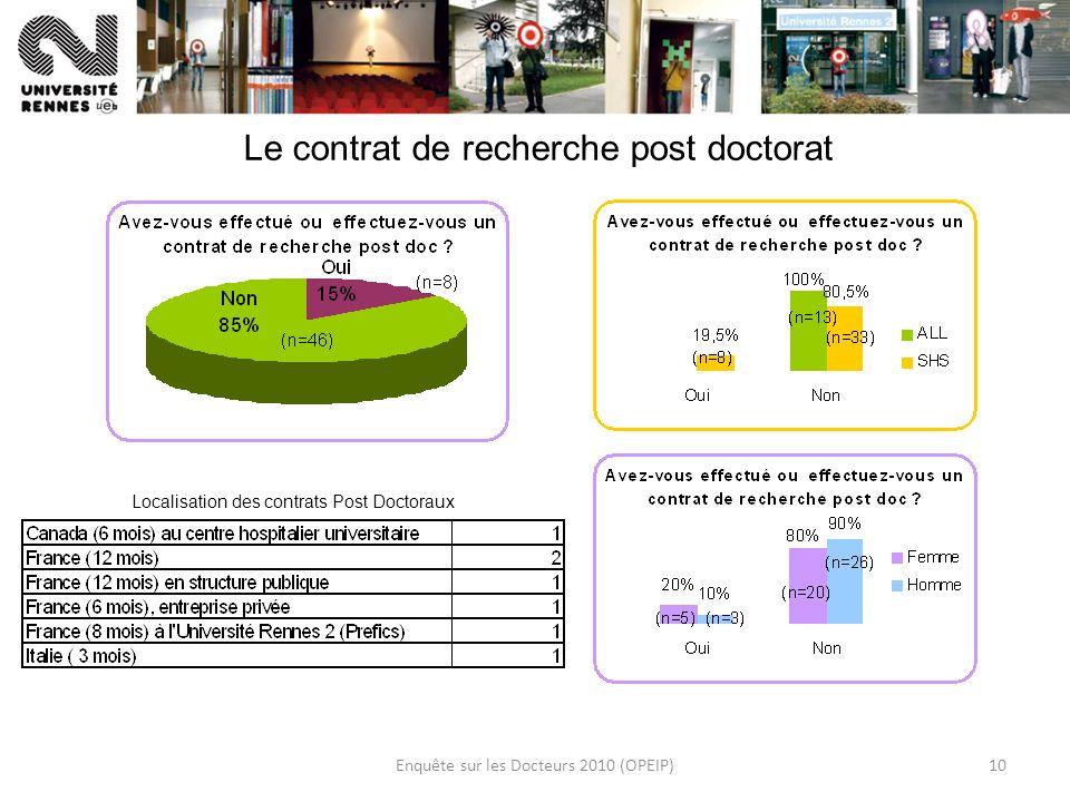 Enquête sur les Docteurs 2010 (OPEIP)10 Le contrat de recherche post doctorat Localisation des contrats Post Doctoraux