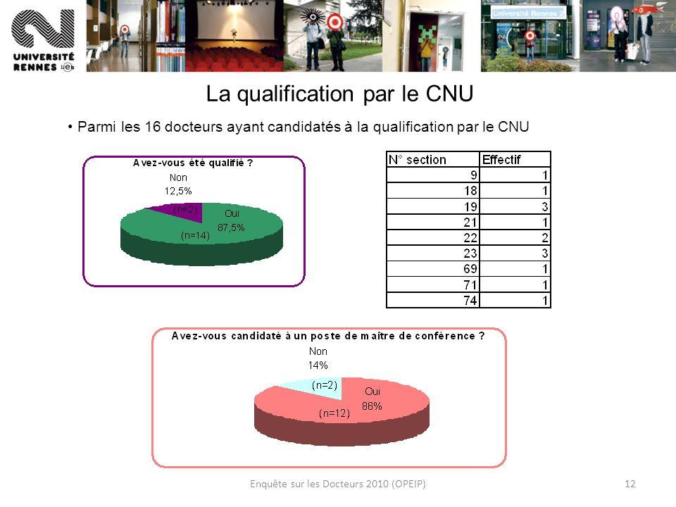 Enquête sur les Docteurs 2010 (OPEIP)12 La qualification par le CNU Parmi les 16 docteurs ayant candidatés à la qualification par le CNU