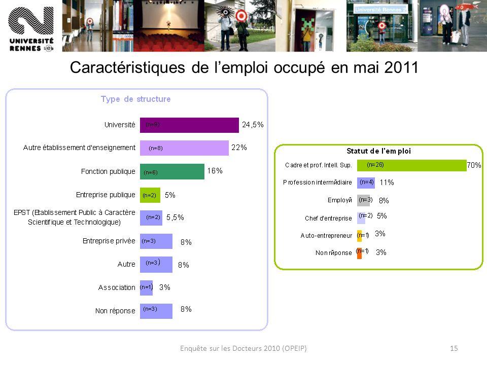 Enquête sur les Docteurs 2010 (OPEIP)15 Caractéristiques de lemploi occupé en mai 2011