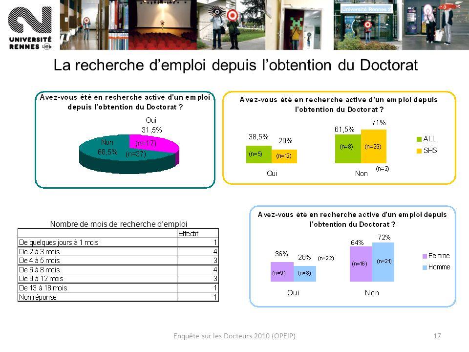 Enquête sur les Docteurs 2010 (OPEIP)17 La recherche demploi depuis lobtention du Doctorat Nombre de mois de recherche demploi