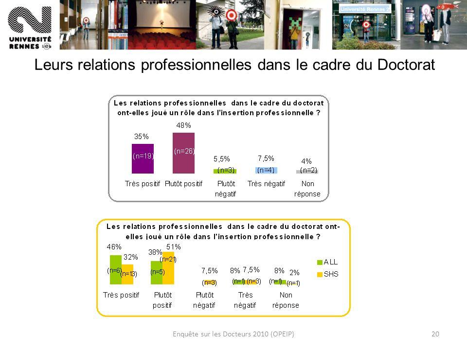 Enquête sur les Docteurs 2010 (OPEIP)20 Leurs relations professionnelles dans le cadre du Doctorat