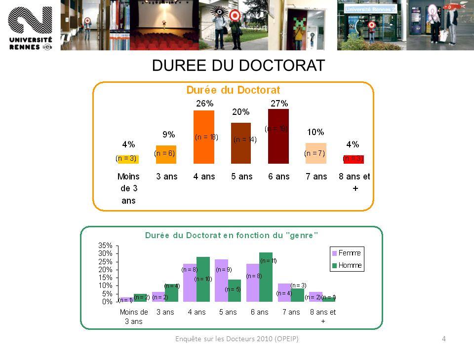 Enquête sur les Docteurs 2010 (OPEIP)4 DUREE DU DOCTORAT