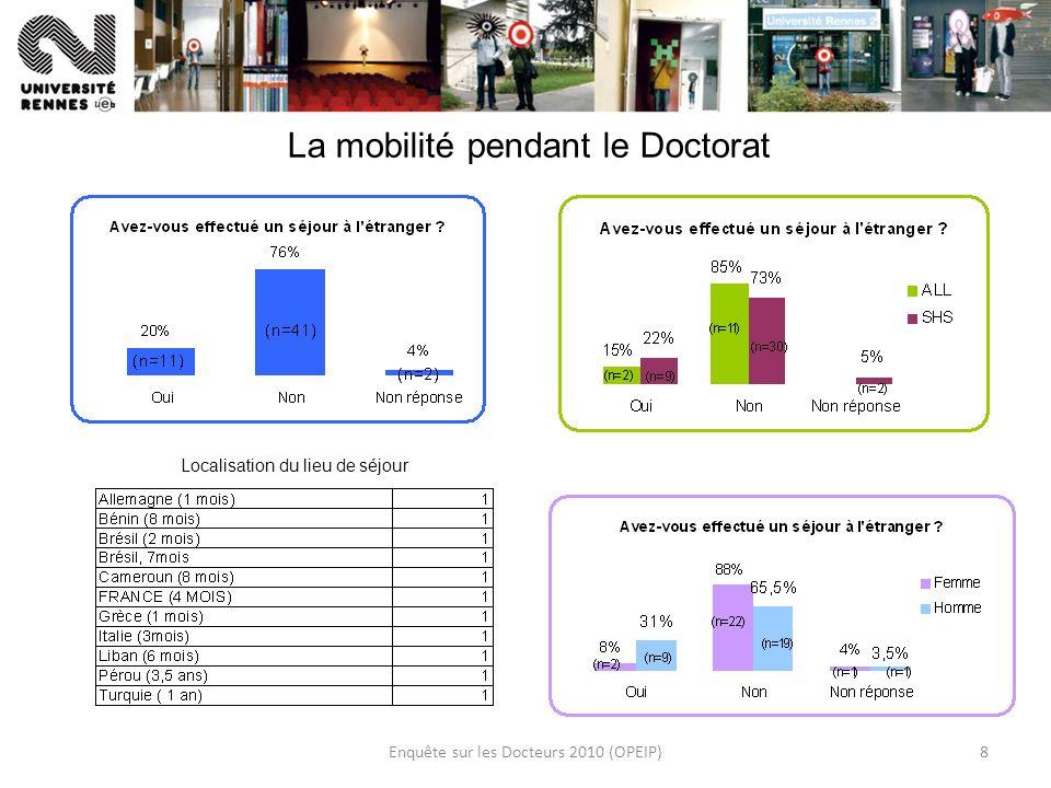 Enquête sur les Docteurs 2010 (OPEIP)8 La mobilité pendant le Doctorat Localisation du lieu de séjour