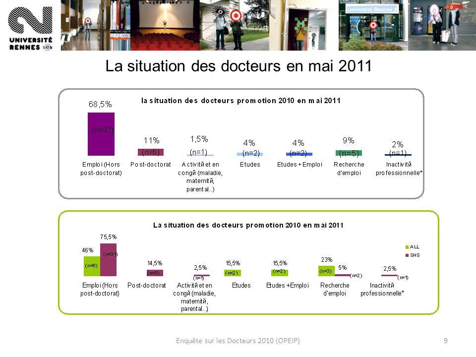 Enquête sur les Docteurs 2010 (OPEIP)9 La situation des docteurs en mai 2011