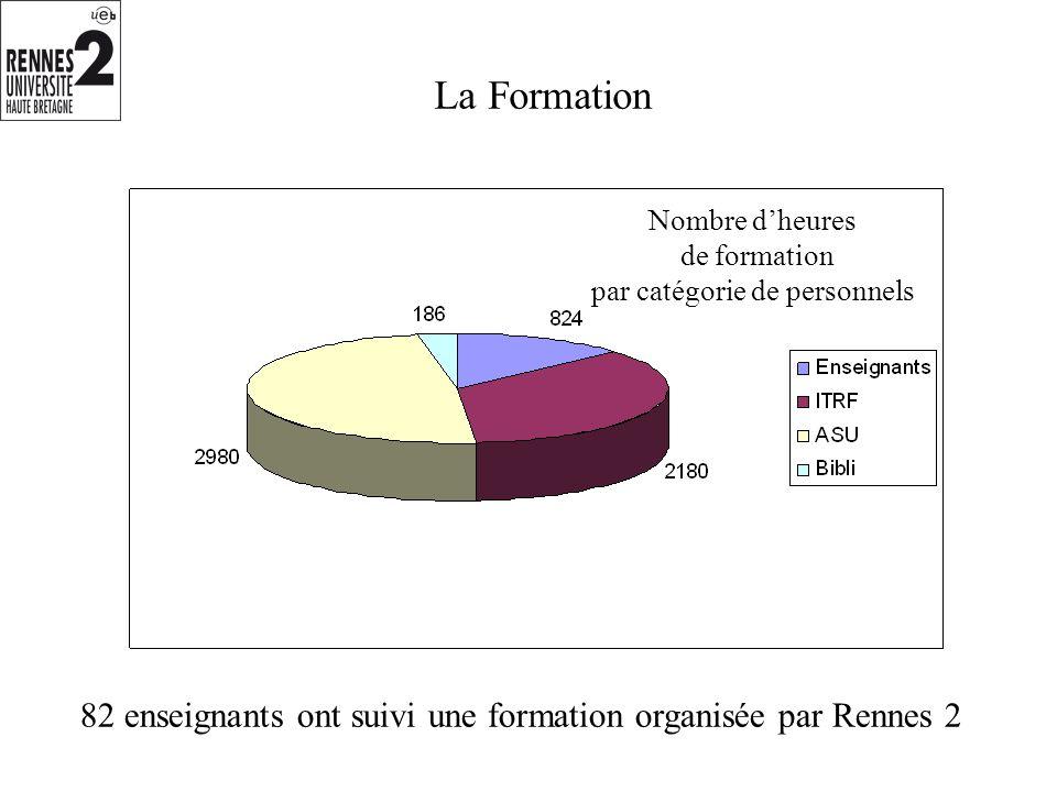 La Formation Nombre dheures de formation par catégorie de personnels 82 enseignants ont suivi une formation organisée par Rennes 2