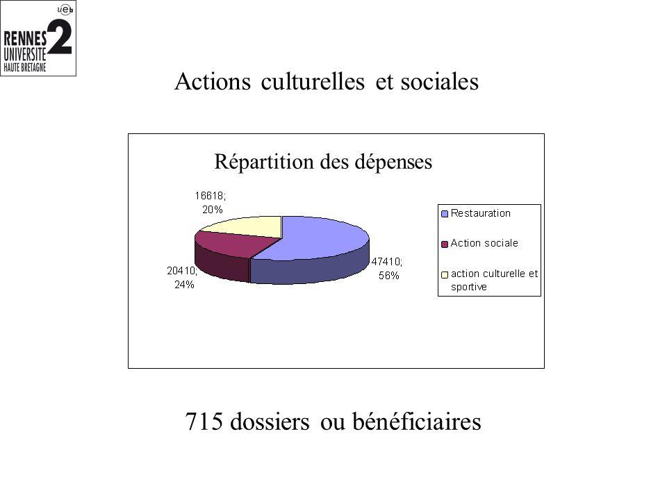 Actions culturelles et sociales 715 dossiers ou bénéficiaires Répartition des dépenses